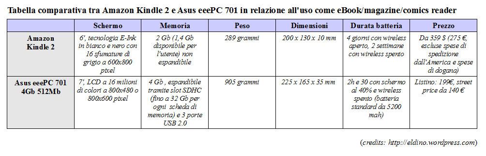 It io il mio asus eeepc 701 4g nero netbook - Differenza tra mp3 e mp4 ...